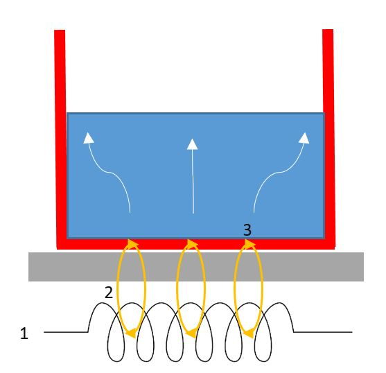 Induction Diagram